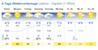 Wetterlage Laterns